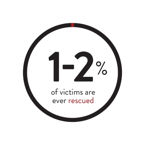 1-2% of victims are ever rescued