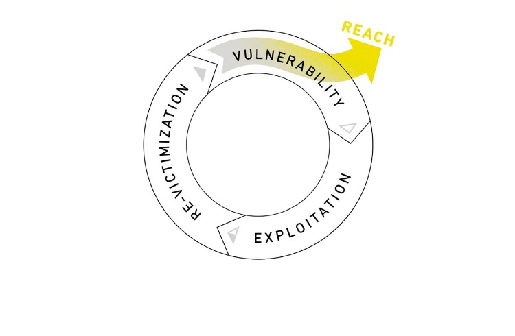 Cycle of Human Trafficking: Reach