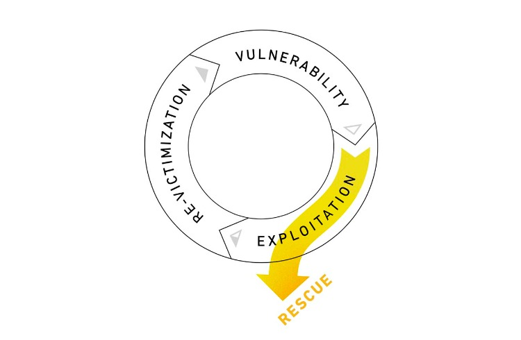 The Cycle of Human Trafficking: Rescue