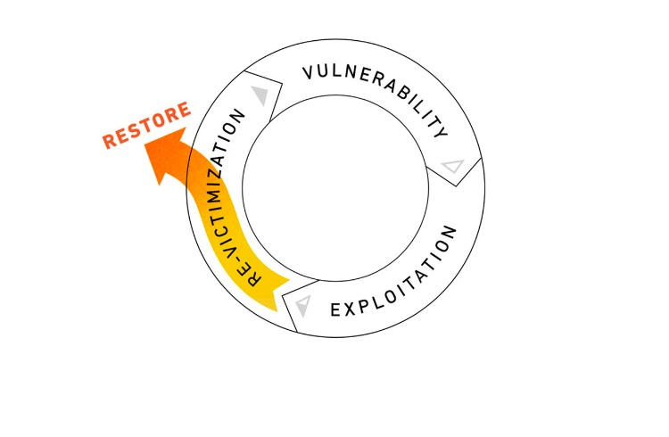 The Cycle of Human Trafficking: Restore