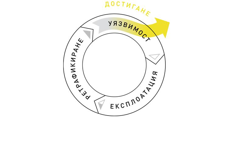 Cycle: Reach