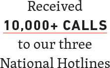 Received 10,000+ calls to our 3 National Hotlines