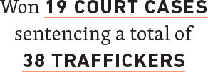 Won 19 Court Cases sentencing a total of 38 traffickers