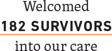 Welcomed 182 Survivors into our care